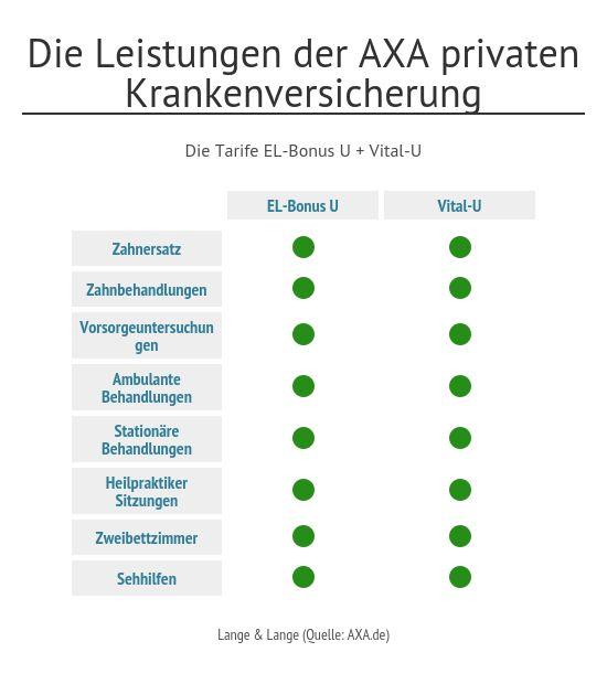 Private Krankenversicherung Test Securvita