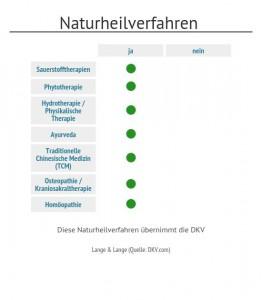 DKV private Krankenversicherung Test